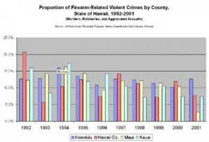 Proportion of Firearm-Related Violent Crimes by County, 1992-2001